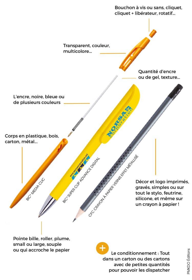 Composition d'un stylo publicitaire
