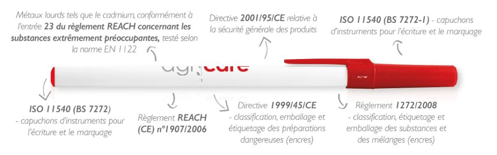 Sécurité des stylos BIC