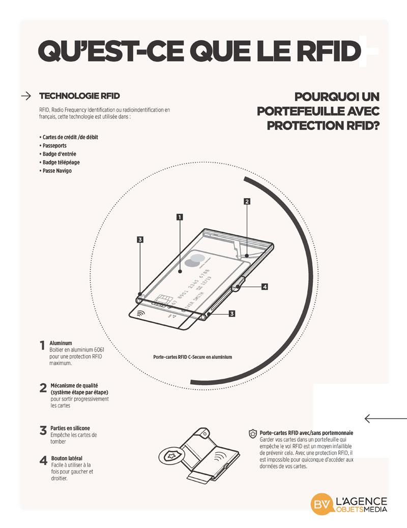 Porte cartes Anti RFID - comment ça marche