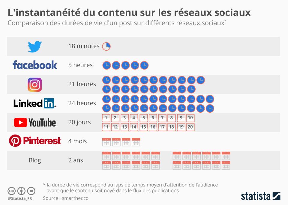 durée de vie des posts sur les réseaux sociaux